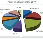 Pesos en el nuevo ICO 2019 para la raza frisona española